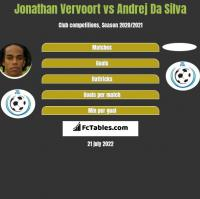 Jonathan Vervoort vs Andrej Da Silva h2h player stats
