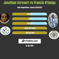 Jonathan Vervoort vs Francis N'Ganga h2h player stats