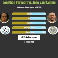 Jonathan Vervoort vs Jelle van Damme h2h player stats