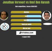 Jonathan Vervoort vs Omri Ben Harush h2h player stats