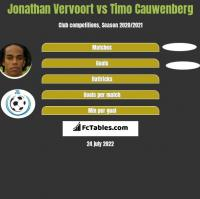 Jonathan Vervoort vs Timo Cauwenberg h2h player stats
