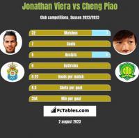 Jonathan Viera vs Cheng Piao h2h player stats