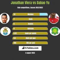 Jonathan Viera vs Dabao Yu h2h player stats
