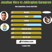 Jonathan Viera vs Jakkraphan Kaewprom h2h player stats