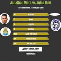 Jonathan Viera vs Jules Iloki h2h player stats