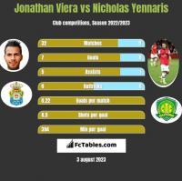 Jonathan Viera vs Nicholas Yennaris h2h player stats