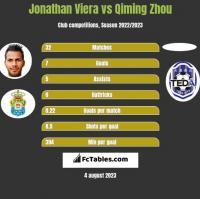 Jonathan Viera vs Qiming Zhou h2h player stats