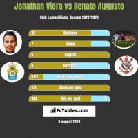 Jonathan Viera vs Renato Augusto h2h player stats