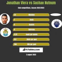 Jonathan Viera vs Suchao Nutnum h2h player stats