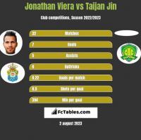 Jonathan Viera vs Taijan Jin h2h player stats