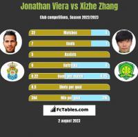 Jonathan Viera vs Xizhe Zhang h2h player stats