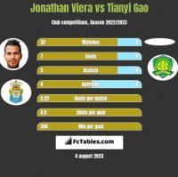 Jonathan Viera vs Tianyi Gao h2h player stats