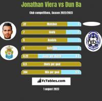 Jonathan Viera vs Dun Ba h2h player stats