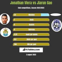 Jonathan Viera vs Jiarun Gao h2h player stats