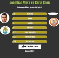 Jonathan Viera vs Kerui Chen h2h player stats