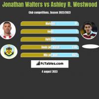 Jonathan Walters vs Ashley R. Westwood h2h player stats