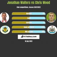 Jonathan Walters vs Chris Wood h2h player stats