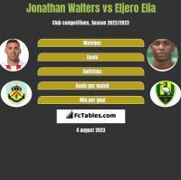 Jonathan Walters vs Eljero Elia h2h player stats