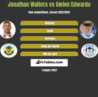 Jonathan Walters vs Gwion Edwards h2h player stats