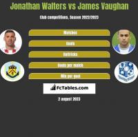 Jonathan Walters vs James Vaughan h2h player stats