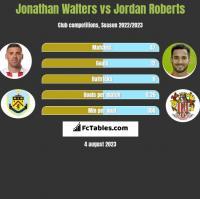 Jonathan Walters vs Jordan Roberts h2h player stats