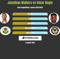 Jonathan Walters vs Omar Bogle h2h player stats