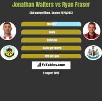 Jonathan Walters vs Ryan Fraser h2h player stats