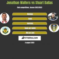 Jonathan Walters vs Stuart Dallas h2h player stats