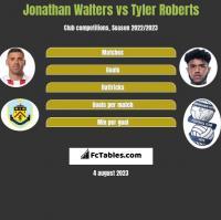 Jonathan Walters vs Tyler Roberts h2h player stats