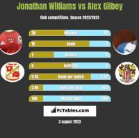 Jonathan Williams vs Alex Gilbey h2h player stats