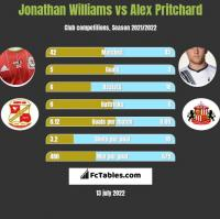 Jonathan Williams vs Alex Pritchard h2h player stats