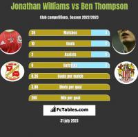 Jonathan Williams vs Ben Thompson h2h player stats