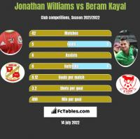 Jonathan Williams vs Beram Kayal h2h player stats