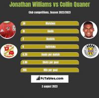 Jonathan Williams vs Collin Quaner h2h player stats