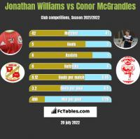 Jonathan Williams vs Conor McGrandles h2h player stats