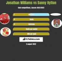 Jonathan Williams vs Danny Hylton h2h player stats