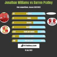 Jonathan Williams vs Darren Pratley h2h player stats