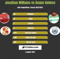 Jonathan Williams vs Duane Holmes h2h player stats