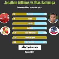 Jonathan Williams vs Elias Kachunga h2h player stats