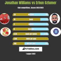 Jonathan Williams vs Erhun Oztumer h2h player stats