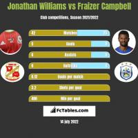 Jonathan Williams vs Fraizer Campbell h2h player stats