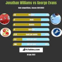 Jonathan Williams vs George Evans h2h player stats
