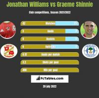 Jonathan Williams vs Graeme Shinnie h2h player stats