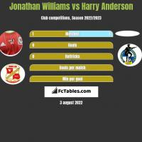 Jonathan Williams vs Harry Anderson h2h player stats