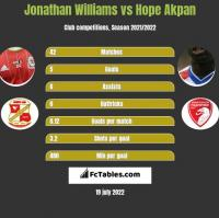 Jonathan Williams vs Hope Akpan h2h player stats