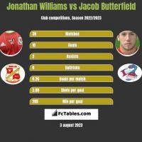 Jonathan Williams vs Jacob Butterfield h2h player stats