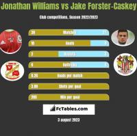 Jonathan Williams vs Jake Forster-Caskey h2h player stats