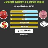 Jonathan Williams vs James Collins h2h player stats