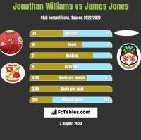 Jonathan Williams vs James Jones h2h player stats