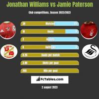 Jonathan Williams vs Jamie Paterson h2h player stats
